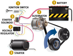 Your Car's Electrical Charging System.